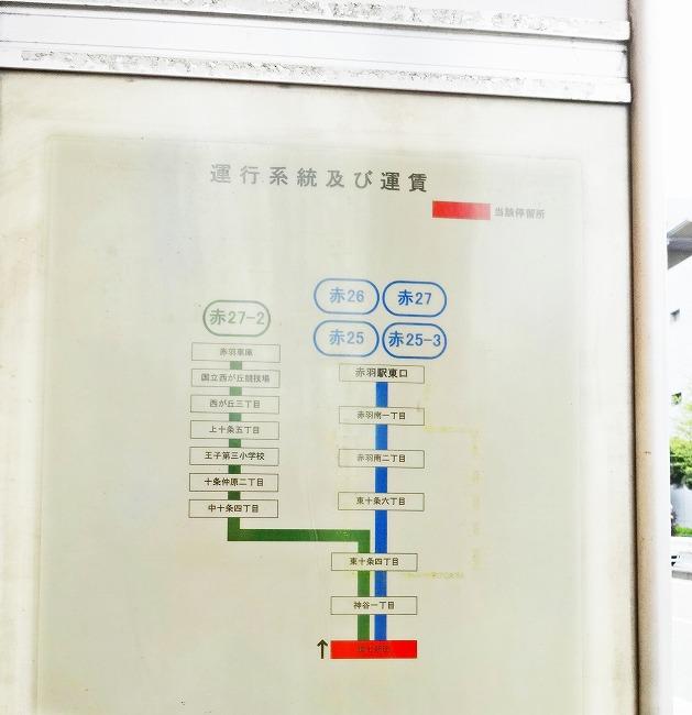「環七新田」~「赤羽駅東口」経路図