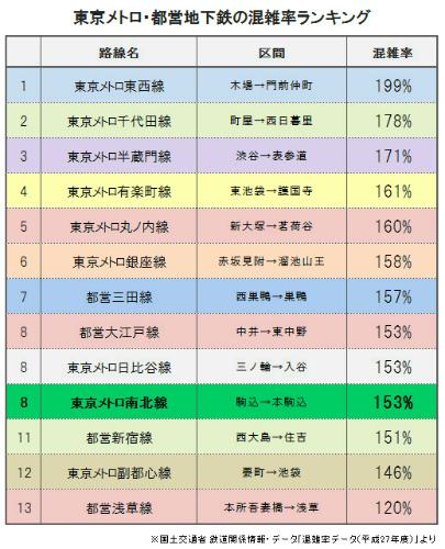 国土交通省統計資料「混雑率」(東京圏の地下鉄)