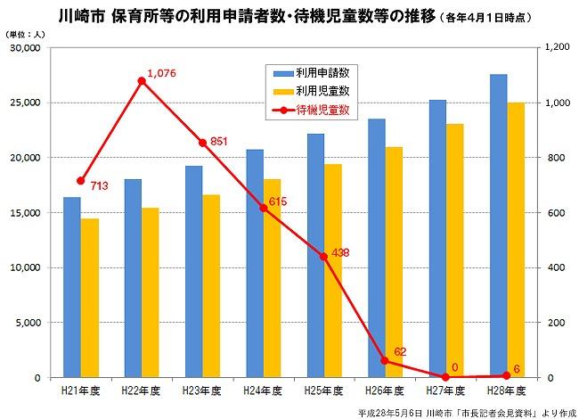 川崎市 保育所等利用申請者数・待機児童数等の推移