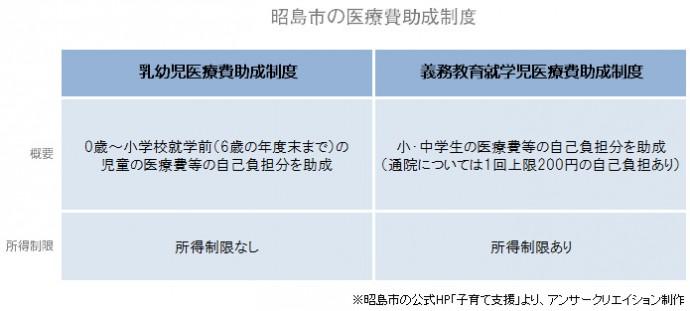 東京都昭島市 子ども医療費助成制度